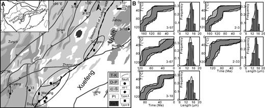 A: Simplified geological map of western margin of Xuefeng uplift (southern China) showing the locations of the type A and type B bitumen in the Majiang and Wanshan reservoirs, and sandstone samples for Re-Os and apatite fission track (AFT) analysis. T-K—Triassic to Cretaceous; D-P—Devonian to Permian; ∈-S—Cambrian to Silurian; Pt—Precambrian; ηγT—volcanic rock. B: Thermal history inversions from AFT data for sandstone samples using HeFTy software (Table DR1; see footnote 1). See text for discussion.
