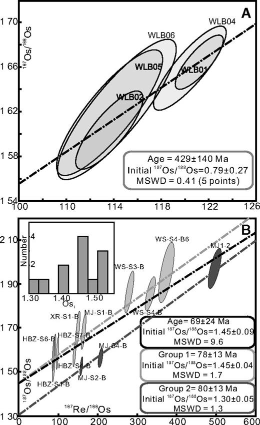 A: 187Re-187Os isochron for five type A bitumen samples from Kaili area, Majiang reservoir (southern China). MSWD—mean square of weighted deviates. B: 187Re-187Os isochron diagram for 12 type B bitumen samples from Majiang and Wanshan reservoirs. All data include 2σ uncertainties and the error correlation function, ρ (Table DR2; see footnote 1). Osi—initial 187Os/188Os. See text for discussion.