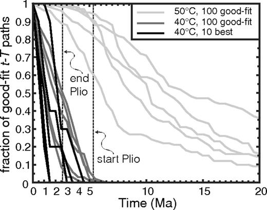 Rapid Pliocenepleistocene Erosion Of The Central Colorado Plateau