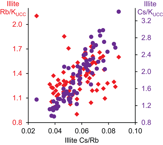 Relationships between Cs/Rb and upper continental crust (UCC)–normalized Cs/K and Rb/K (Cs/KUCC, Rb/KUCC) ratios calculated for illite from sedimentary basins, based on 83 statistically valid models.