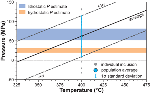 Pressure (P) and temperature (T) trapping of apatite inclusions based on the apatite-in-garnet barometer, showing the average for all analyzed inclusions, and ±1σ bounds. The blue and orange shaded regions show the P-T range of formation inferred from Harris and Einaudi (1982) for lithostatic and hydrostatic P regimes at a depth of 2–3 km.