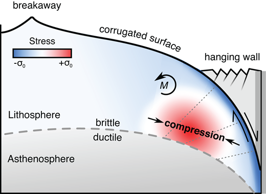 Schematic diagram of stress fields generated by deformation at mature oceanic detachment faults. Most of lithosphere is under tension, but bending (M) associated with fault rollover to low dip angles generates compressive stresses (red shading) in lower portion of fault footwall. Gray dotted lines are markers perpendicular to fault surface; gray dashed line shows nominal base of lithosphere; apparent deepening of brittle-ductile transition in common with Trans-Atlantic Geotraverse (TAG) (deMartin et al., 2007). Earthquakes are expected in zones where stress exceeds yield stress (|σ| > |σ0|), consistent with our observations. Hanging wall is tectonized and thus weak, which facilitates penetration of seawater into upper part of fault zone.