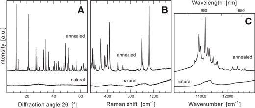 "Analytical results before and after dry annealing of ""ekanite"" (i.e., amorphous forms of the tetragonal mineral ekanite) at 1450 °C. A: X-ray powder diffraction patterns obtained using Cu-Kα radiation. B: Raman spectra (473 nm excitation). C: Photoluminescence spectra (532 nm excitation) showing the 4F3/2 → 4I9/2 electronic transition of Nd3+ in the near-infrared range."