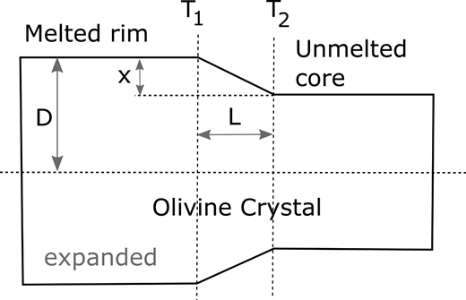 A schematic diagram illustrating the thermal stress model. An olivine crystal is shown that experiences differential thermal expansion across a thermal gradient between the melted (igneous) rim and unmelted core of a micrometeorite.