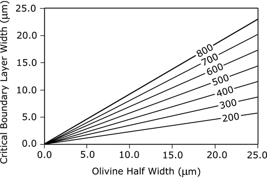The distance over which a thermal gradient must be applied to cause fracturing of olivine crystals of different widths. Each curve represents the temperature difference in Kelvins of the thermal gradient. Small difference will result from the 0.4% variation in thermal expansivity with crystallographic orientation (Bouhifd et al., 1996).