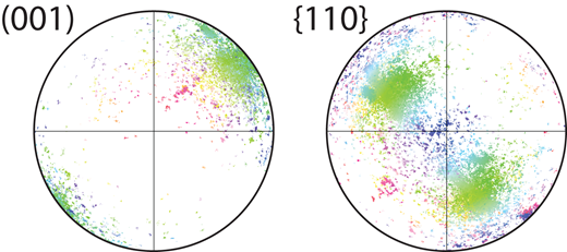 Pole figures showing crystallographic orientation data for shocked zircon 13GGK029-Z25. Each data point is colored using same inverse pole figure scale as used in Figure 2G; therefore the host grain, which is predominantly green in Figure 2G, is represented by cloud of green poles, and individual neoblasts, which have various colors in Figure 2G, are represented by myriad groups of poles scattered around this. There is no evidence for clustering of neoblasts into multiple orientations with distinct disorientation relationships. Plotted with equal area projection, showing only points in negative hemisphere.