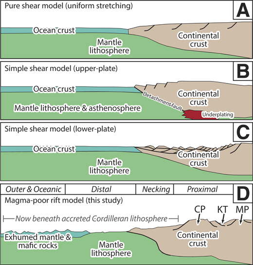 Rift models for the Cordilleran margin. A: Pure shear extension (e.g., Bond et al., 1985). B: Simple shear extension along an upper-plate margin (Lund, 2008). C: Simple shear extension along a lower-plate margin (Lund, 2008). D: Magma-poor rift model (this study) with elements in the Canadian Cordillera. CP—Cassiar platform, KT—Kechika trough, MP—MacDonald platform.