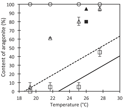 Aragonite content in Acropora cultured under different temperature and mMg/Ca regimes. Circle symbols—mMg/Ca = 5.2; open triangles—mMg/Ca = 1.0; open squares—mMg/Ca = 0.5, mean ± standard error (n = 3) (all A. solitaryensis; this study); solid triangle—mMg/Ca = 1.0; solid square—mMg/Ca = 0.5 (both A. tenuis; Higuchi et al., 2014). Dashed line indicates mMg/Ca = 1.0; solid line indicates mMg/Ca = 0.5 [by linear regression model A = (T + 8.5 × mMg/Ca – 26.6)/0.18 (T is temperature); modified from Kiessling, 2015]. Plots above lines indicate higher proportion of aragonite skeleton than inorganic precipitation of aragonite.