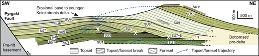 Cross section of the Kerinitis delta (location in Fig. 1). Note overall aggradation and aggradational to progradational stacking pattern of the individual stratal units (SU) bounded by flooding surfaces. X indicates major erosion surface. Modified from Backert et al. (2010).