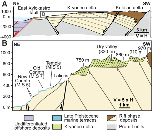 Cross section of the Kryoneri delta (location in Fig. 1). A: Regional cross section showing delta and rift 2 faults with unconformable relationship to older rift 1 stratigraphy. B: Close-up of Kryoneri delta and younger marine terraces in A, showing overall downstepping geometry and the strongly progradational character. Marine terraces are after Armijo et al. (1996). MIS—marine isotope stage.