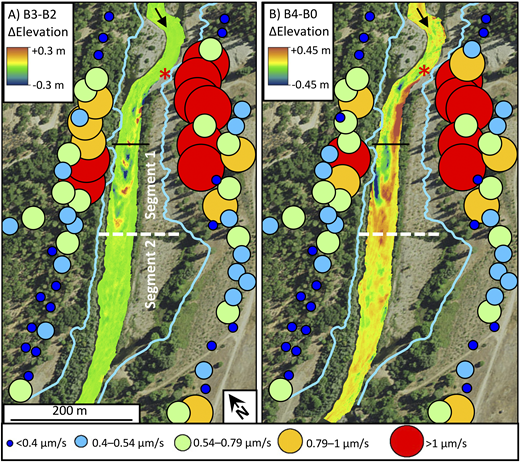 Spatial distributions of seismic amplitudes and bathymetric changes. A: Differential bathymetry from sonar survey B3–B2 corresponds to nighttime changes following the first gravel injection. Node seismographs symbol size and color correspond to nighttime median 20–100 Hz following the first day of the flood. The red asterisk denotes the gravel injection point. B: Differential bathymetry shows the change in bed elevation between survey B4 in 2015 and survey B0, which was conducted in 2011. Median seismic amplitudes through the three nights of highest discharge are plotted.