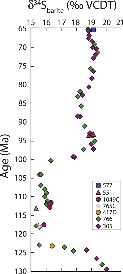 The sulfur isotope composition of Cretaceous marine barite (δ34Ssulfate, ‰VCDT [Vienna Canyon Diablo troilite]; Paytan et al., 2004) plotted versus time (Prokoph et al., 2008). Numbers next to colored symbols represent Ocean Drilling Program sites.