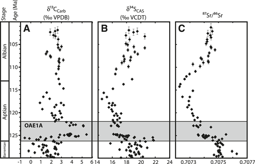 Geochemical results for rocks drilled at Resolution Guyot (Ocean Drilling Program Site 866) plotted versus time using data of Ogg et al. (2012). A: δ13Ccarb (VPDB, Vienna Peedee belemnite). B: δ34Ssulfate (VCDT, Vienna Canyon Diablo troilite; CAS—carbonate-associated sulfate). C: 87Sr/86Sr (Jenkyns et al., 1995).