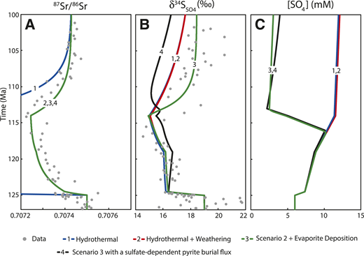 Modeled 87Sr/86Sr, δ34Ssulfate, and sulfate concentration response to increased hydrothermal and weathering inputs and evaporite deposition. A: 87Sr/86Sr. B: δ34Ssulfate (‰). C: Sulfate concentration (mM). The models were forced as follows. 1: Hydrothermal increase only; an initial large pulse of volcanism (8× increase in hydrothermal flux for 0.5 m.y. at 125 Ma), followed by low-level volcanism (1.7× hydrothermal flux) for 5.5 m.y., followed by a second smaller pulse of volcanism (2.3× hydrothermal flux for 5 m.y.). The hydrothermal flux is then maintained at 1.1× the original flux for the remainder of the simulation. 2: The weather flux is increased alongside the hydrothermal flux: 4.2× hydrothermal + 3× weathering fluxes for 0.5 m.y.; 1.5× hydrothermal + 1.1× weathering for 5.5 m.y.; 1.8× hydrothermal + 1.3× weathering for 5 m.y.; 1.1× hydrothermal + 1× weathering for the remainder of the simulation. 3: Scenario 2, with an episode of evaporite deposition at 116 Ma (6× evaporite flux for 3 m.y.). 4: Scenario 3, using a sulfate concentration–dependent pyrite burial flux (see the Data Repository [see footnote 1] for discussion).
