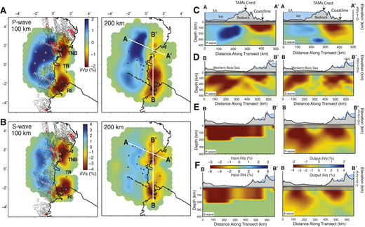 A,B: Map-view slices through our P-wave (A) and S-wave (B) models, highlighting velocity perturbations (δVP, δVS). Triangles denote stations (Fig. 1). On 100 km depth panels, black topographic contours represent 500, 1000, and 1500 m, and red contours represent 2000, 2500, and 3000 m from BEDMAP2 (Fretwell et al., 2013). Cross-section locations are shown on 200 km depth panels. TNB—Terra Nova Bay, TR—Terror Rift, RI—Ross Island. (C, D) Vertical cross sections along (C) profile A-A′ and (D) profile B-B′. EA—East Antarctica; TAMs—Transantarctic Mountains; NVL—Northern Victoria Land. (E, F) The input and recovered models for the P-wave (E) and S-wave (F) synthetic tests.
