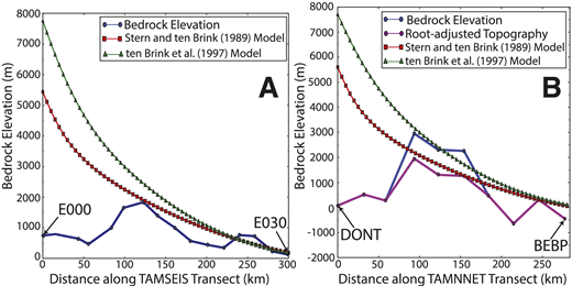 Bedrock topography from BEDMAP2 (blue lines; Fretwell et al., 2013) and modeled flexural profiles along the Transantarctic Mountains Seismic Experiment (TAMSEIS) (A) and the Transantarctic Mountains Northern Network (TAMNNET) (B) transects (Fig. 1). Red lines show 1989-equivalent model results, and green lines show 1997-equivalent model results. Purple line in B shows ∼1 km adjusted bedrock topography. See text for details.