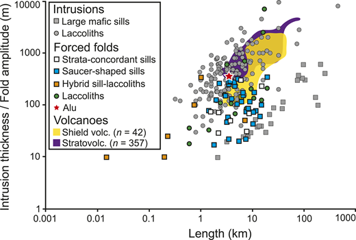 Length plotted against forced fold amplitude, for folds above differently shaped intrusions, and thickness of laccoliths and large mafic sills (Tables DR1 and DR2 in the GSA Data Repository1). Alu dome (Ethiopia) is shown with red star. Fields for individual, subaerial shield volcano and stratovolcano lengths and heights are also shown (Grosse et al., 2014).