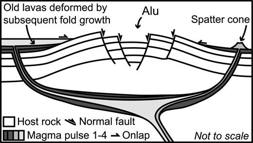 Schematic cross-section of saucer-shaped sill, constructed by injection of distinct magma pulses, inferred to have formed Alu dome (Ethiopia) forced fold and to have fed surrounding lavas.