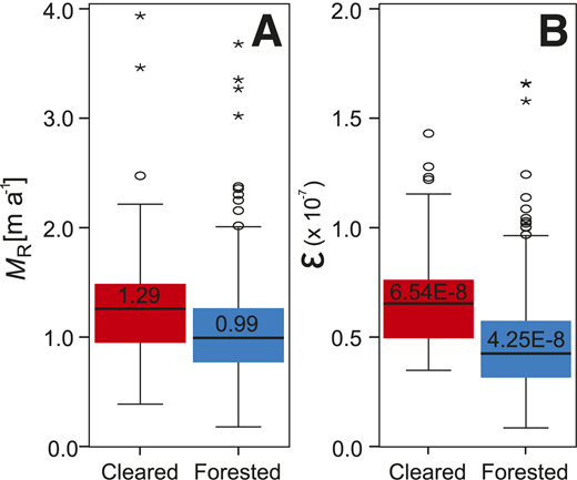 A: Box and whisker plot of distributions of measured values of average annual migration rates (MR) for both land-cover classifications, Kinabatangan River, Malaysia. B: Box and whisker plot of distributions of estimated values of dimensionless coefficient of riverbank erosion (ε). For all distributions, median is reported, outliers are denoted by circles, and extreme values are denoted by asterisks.