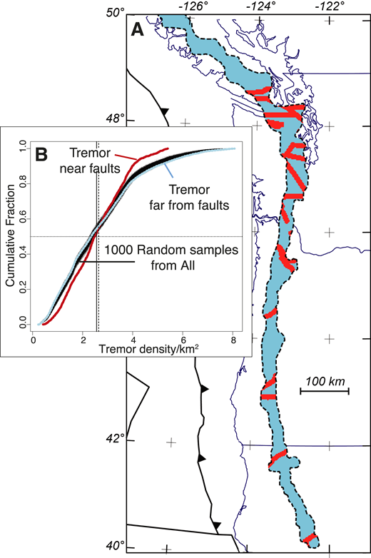 A: Axial tremor high defined by maximum horizontal gradients in tremor density (dashed lines from Fig. 1C). Red zone is near-fault tremor within 5 km of forearc faults in Figure 2. Blue zone is tremor far from fault, more than 5 km away from faults. B: Cumulative distributions comparing near-fault tremor density distribution to tremor distribution far from faults shown in A. Red line shows tremor density distribution within 5 km of the faults; blue line shows tremor density distribution >5 km from the faults. Black swath is 1000 random samples of the axial tremor band (each same n as in red zone) drawn from all tremor densities. Horizontal dashed line shows the median level; vertical solid and dashed lines show the means of the near-fault and far-from-fault distributions.