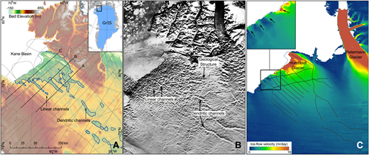 A: Mass-conservation bed digital elevation model (DEM) (Morlighem et al., 2014) of Humboldt Glacier, northern Greenland, and radio-echo sounding flight lines from A.D. 2012 and 2014 (thin gray lines), which were used to calculate potential water locations. Lines corresponding to radargrams in Figure 2 are in bold and were repeated in 2012 and 2014. Thick blue line is 0 m contour. GrIS—Greenland Ice Sheet. B: Moderate-Resolution Imaging Spectroradiometer (MODIS) Mosaic of Greenland (MOG) (Haran et al., 2015) of same area as in A, showing evidence of two southwest-northeast–trending, roughly linear forms, and southeast-northwest–trending sinuous forms that penetrate >100 km inland. C: Ice velocity structure of Humboldt Glacier catchment (MEaSUREs data; Joughin et al., 2010), with channels mapped from mass-conservation DEM (black lines) and geological structure mapped from MOG (dotted line) overlain. Note correspondence of mapped channels with higher relative ice-flow velocities within 15 km of margin (inset: arrows correspond to location of channels).