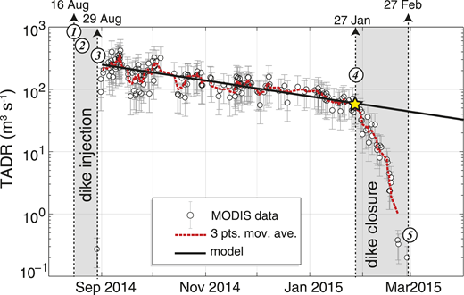 Time-averaged lava discharge rate (TADR) measured during Bárðarbunga-Holuhraun eruption (Iceland) (black circles) using moderate resolution imaging spectroradiometer (MODIS)–derived radiant flux (see Data Repository [see footnote 1]) shows exponential decay of effusive activity. Best-fit (R2 = 0.81) exponential regression (black line) indicates effusion rate, Q0, of ∼242 m3 s–1 and constant decay, τ, of ∼111 d. Departure from exponential trend began on 27 January 2015 and preluded end of eruption on 27 February. Yellow star indicates critical flow rate Qc of ∼50 m3 s–1 when dike started to close. Numbered circles indicate main steps of eruption: (1) start of rifting episode and lateral magmatic injection; (2) start of caldera subsidence; (3) start of effusive eruption; (4) closure of lateral dike; (5) end of eruption.