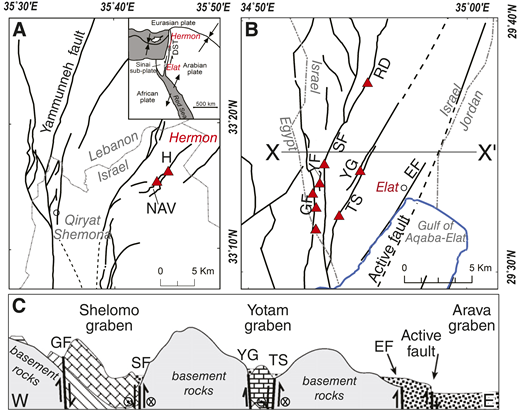 Location maps and cross-section along the Dead Sea transform (DST), Israel. Triangles mark sampling sites of fault-related calcite precipitates. A: Setting of Guvta (H) and Newe Ative graben (NAV) fault zones in the northern, Hermon region. Inset shows general plate-tectonic configuration of left-lateral Dead Sea transform (DST). B: Setting of Gishron (GF), Yehoshafat (YF), Shelomo (SF), Roded (RD), Yotam (YG), Tsefahot (TS), and Elat (EF) fault zones in southern, Elat region; solid lines mark trace of major faults at surface, and dashed lines mark inferred location of major faults in subsurface (modified after Beyth et al., 2012, and Sneh and Weinberger, 2014). C: Schematic cross-section through Elat region showing ∼10-km-wide deformation zone with several major approximately north-south–striking faults that form two prominent grabens (Shelomo and Yotam) and juxtapose mainly Proterozoic crystalline basement rocks against Cambrian to Neogene sedimentary sequence (Eyal, 1973) (modified after Marco, 2007).