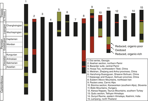 Representative stratigraphic columns from the Paleo-Tethyan ocean basin during the Permian (modified from Şengör and Atayman, 2009). Isolation from global oceanic circulation led to anoxia and the deposition of thick sequences of reduced seafloor sediments.