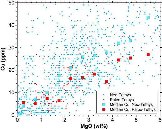 Cu versus MgO in Paleo-Tethyan and Neo-Tethyan igneous rocks; median values are used to highlight the data trends [sources of data: GEOROC database (Geochemistry of Rocks of the Oceans and Continents; http://georoc.mpch-mainz.gwdg.de); Hess et al., 1995; Lemaire et al., 1997; Roger et al., 2003; Zhang et al., 2006a, 2006b, 2007; Cai et al., 2009, 2010; Dokuz et al., 2010; Karimpour et al., 2010; Yang et al., 2011, 2014; Mirnejad et al., 2013; de Sigoyer et al., 2014; Zhang et al., 2014; Xia et al., 2015; Zhang et al., 2016; Dai et al., 2017].