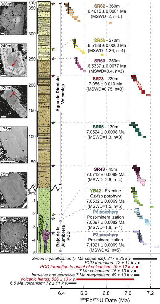 Stratigraphy and geochronology of Agua de Dionisio tuff and porphyry intrusions of Farallón Negro Volcanic Complex (FNVC), Argentina. Pre- and post-mineralization (P2 and P4) Bajo de la Alumbrera porphyries were intruded at minimum depth of 3 km (Ulrich and Heinrich, 2002) into undifferentiated andesites, and unmineralized quartz-feldspar (Qz-fsp) porphyry (YB42) was intruded into Alto de la Blenda stock. Back-scattered electron (BSE) images show representative plagioclase phenocrysts from various stratigraphic levels (scale bars are 50 μm). Red arrows point to dissolution features overgrown by high-An, sieve-textured rims. Chemical abrasion–isotope dilution–thermal ionization mass spectrometry (CA-ID-TIMS) U-Pb dates from single zircons are color-coded to corresponding stratigraphic level and porphyry intrusion as indicated by stars. Eruption or intrusion ages of each sample are calculated using youngest statistically equivalent population (indicated by filled bars) of zircon crystallization ages. Empty bars are not included in age calculation. Geochronological data are summarized in lower panel with process durations indicated by black bars and time gaps denoted by red bars. Duration of zircon crystallization is calculated as age difference between oldest and youngest single-crystal U-Pb dates from the 7 Ma sequence. Window of porphyry copper deposit (PCD) mineralization is based on age difference between P2 and P4 porphyries. Time gap between PCD formation and onset of volcanism is the age difference between P4 porphyry and the oldest volcanic sample SR43. Duration of the 7 Ma volcanism is age difference between samples SR43 and SR73. Total duration of intrusive and extrusive 7 Ma magmatism is age difference between P2 porphyry and barren quartz-feldspar porphyry, YB42. Volcanic hiatus is age difference between samples SR73 and SR63. Duration of the 6.5 Ma volcanism is age difference between samples SR63 and SR62. All uncertainties are 2σ. MSWD—mean square of weighted deviates.