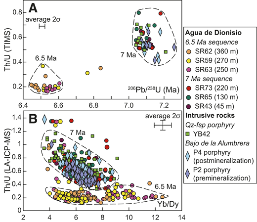 Zircon trace element compositions fingerprinting magma reservoirs, Farallón Negro Volcanic Complex, Argentina. A: Th/U of dated zircons plotted against their corresponding 206Pb/238U date. B: Zircon geochemical compositions obtained by laser ablation–inductively coupled plasma–mass spectrometry (LA-ICP-MS). Fields indicate the different magmatic events. Agua de Dionisio sample heights refer to position in volcanic section (see Fig. 2). TIMS—thermal ionization mass spectrometry; Qz-fsp—quartz-feldspar.