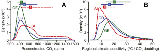 A: Probability density functions (PDFs) for reconstructed CO2 concentrations from Metasequoia stomatal index (SI), gas-exchange modeling (GE), and random resampling of the combined stomatal index and gas-exchange model reconstructions (CR). B: PDFs for regional climate sensitivity at the Giraffe locality, subarctic Canada (Appendix DR1 [see footnote 1]). In both panels, horizontal lines indicate the 16th to 84th percentile range, with median values marked by squares.