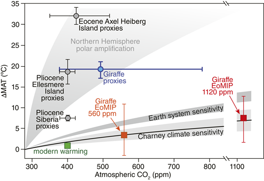 Climate responses to elevated atmospheric CO2 concentrations. Global estimates of Charney climate sensitivity (CS) and Earth-system sensitivity (ESS) are depicted as light and dark gray envelopes, respectively, with change in mean annual temperature (∆MAT) plotted relative to preindustrial. CS is after Rohling et al. (2012); upper and lower bounds of the ESS envelope represent ESS/CS ratios of 2.0 estimated for the Pleistocene (Hansen et al., 2008) and 1.65 for the Pliocene (Lunt et al., 2012b). Together with contemporary global MAT at 400 ppm CO2 (green square), these global estimates provide a context to evaluate polar amplification as recorded by proxy estimates of ∆MAT, relative to present MAT at the nearest climate station, for the Giraffe locality (subarctic Canada; blue circle; combined resampled CO2 median) and other high-latitude sites (gray circles) for the Pliocene (Ballantyne et al., 2010; Brigham-Grette et al., 2013) and Eocene (Maxbauer et al., 2014). Errors are the 16th to 84th percentile range for the Giraffe locality and 1σ confidence interval for other sites. Model ensemble mean ∆MATs for the Giraffe region (computed relative to present Yellowknife MAT) at 2× and 4× pre-industrial CO2 (EoMIP; Lunt et al., 2012a) are marked by orange and red squares, respectively; bars mark the range of modeled ∆MAT for each ensemble.