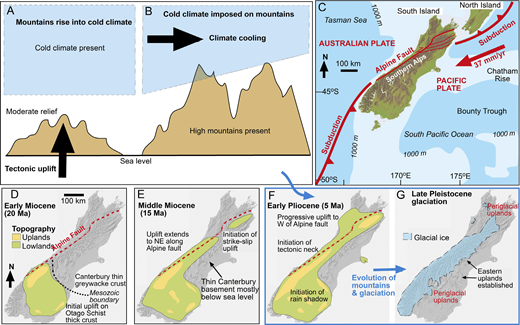 A,B: Cartoons showing two end-member scenarios for initiation of glaciation in actively rising mountains. A: Rise of mountains to form high altitude areas after the onset of cold climate. B: Imposition of cold climate on mountains that already had high-altitude areas. C: Plate tectonic setting of New Zealand in South Pacific Ocean. D–G: Geological evolution of South Island of New Zealand. Onset of glaciation in mountains, via mechanism in A or B, occurred between time periods represented by F and G.