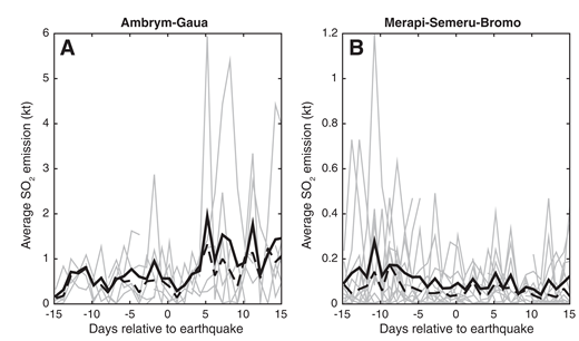 Stacked SO2 emission time series covering 15 days before and after earthquakes that produced estimated peak dynamic stress (PDS) of at least 5 kPa at 2 volcano clusters. A: Ambrym-Gaua (Vanuatu). B: Merapi-Semeru-Bromo (Indonesia). Each plot shows the mean (bold line), median (dashed line), and individual time series (gray lines). In addition to the PDS calculation, the number of time series varies depending on availability of SO2 data: 6 (A) and 13 (B). At Ambrym and Gaua, the results suggest a delayed increase in SO2 emissions beginning ∼5 d after an earthquake. Conversely, at Merapi-Semeru-Bromo, SO2 emissions appear to decrease following earthquakes. Figure DR2 (see footnote 1) shows the same plot for a PDS of at least 25 kPa.