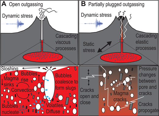 Viscous and elastic processes associated with open and partially closed degassing magma systems. A: Dynamic pressures cause open sloshing and bubble processes that cascade to affect convection and degassing. B: Static and dynamic processes may drive pressure redistribution between cracks and pores that similarly cascade affecting permeability and degassing pathways.