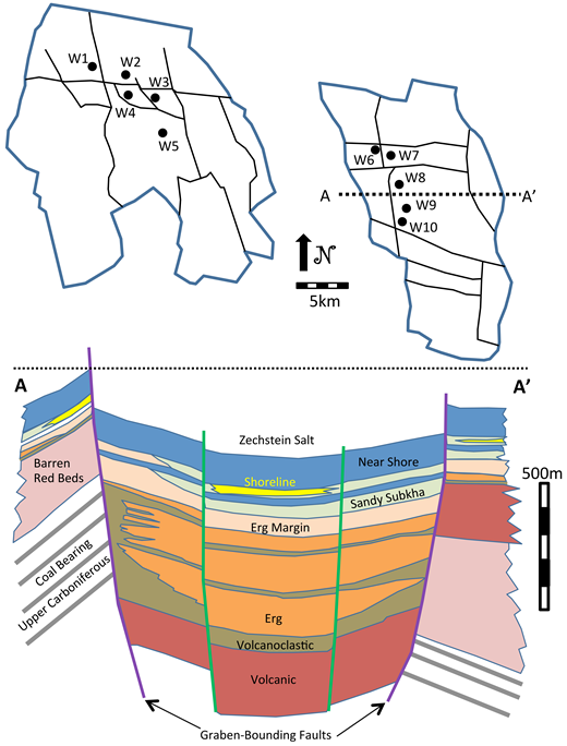 Top: Map of fields and sample locations. Bottom: Cross section through the East Rotliegend (northern Germany) graben structure from A-A′, showing the main stratigraphic sequences.