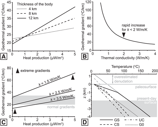 """A–C: Plots showing effect of heat production (H) and thermal conductivity (k) on geothermal gradient in uppermost crust made of: heat-producing body of variable H and thickness, k = 2.5 W/m/K (constant), intruded in """"normal"""" crust (A); 1-km-thick sedimentary layer with variable k and H = 0 µW/m3 (constant), overlying """"normal"""" crust (B); or 1-km-thick sedimentary layer with variable k (values in figure) and H = 0 µW/m3 overlying 12-km-thick body (H varies, k = 2.5 W/m/K) (C). D: Change of temperature with depth (black lines) for different crustal compositions (GS—granite with sedimentary cover; CS—""""normal"""" crust with sedimentary cover; UC—uniform """"normal"""" crust; G0—granite only; z—elevation relative to paleosurface). Granite is 12 km thick with H = 5 µW/m3 and k = 2.5 W/m/K. Blanket layer is 1 km thick with k = 1.5 W/m/K and H = 0 µW/m3. Shaded area represents rocks preserved after 2 km of denudation. Gray lines indicate predicted denudation if blanket layer is not accounted for. In all models, """"normal"""" crust has k = 2.5 W/m/K and H = 1 µW/m3."""