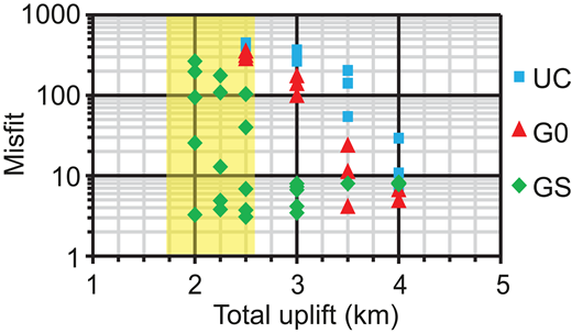 Misfit of Pecube forward models versus amount of total uplift for three analyzed scenarios: UC—uniform crust with geothermal gradient of 20–30 °C/km; G0—crust with heat-producing granite; GS—crust with granite and sedimentary cover. Yellow shaded area shows range of uplift values acceptable by regional geological constraints.