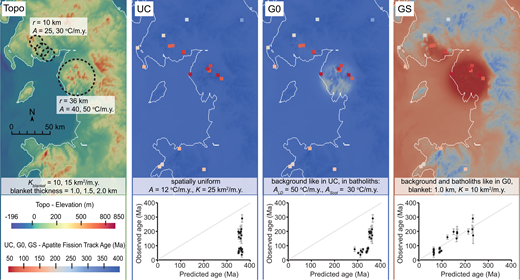 Pecube-derived forward models of distribution of apatite fission track (AFT) ages for total uplift of 2.25 km and different crustal compositions (UC—uniform crust; G0—crust with heat-producing granite; GS—crust with granite and sedimentary cover) for study area in Great Britain (see Fig. 2 for location). Lower graphs show predicted versus observed ages for sampled localities. Gray line is 1:1 reference line. Panel on left (Topo) shows digital elevation model, location of granite batholiths (dashed lines), and range of thermal parameters used for batholiths and sedimentary blanket: r—radius of batholith; A—heat production rate (LD—Lake District granite; Scot—Scottish granites); K—thermal diffusivity.