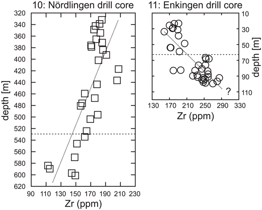 The crater suevite of the drill cores Nördlingen (10) and Enkingen (11) shows vertical trace element zoning exemplified by Zr contents. The dashed lines subdivide the drill cores into bottom and top parts used for averages shown in Figure 3. Question mark at Enkingen location indicates that drilling ended before contact to crystalline basement was reached (data from Reimold et al., 2013).