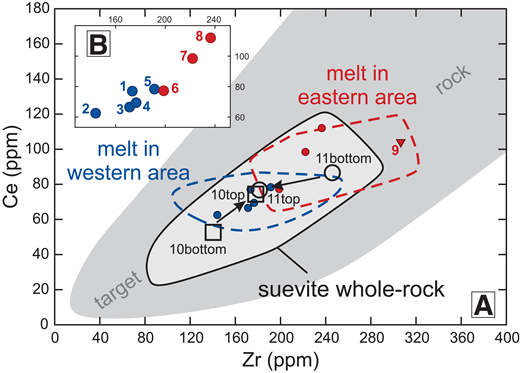 A: Zr-Ce diagram of Ries target rock (gray field, top right shortened), suevite whole-rock (solid line), and impact melt (dashed lines). Blue dots show average outer suevite whole-rock of each locality in the western area; red dots are average outer suevite whole-rock of locality in the eastern area; red triangle shows average impact melt rock at Polsingen with numbering from Figure 1. Open squares and circles with arrows represent the chemical trend from bottom (average) to top (average) of suevite whole-rock of both drill cores, with subdivision as shown in Figure 2 and numbering of localities as shown in Figure 1A. B: Detail of A; sample localities as in Figure 1A.