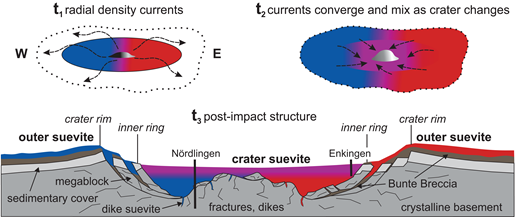 Model of origin and emplacement of Ries suevite. t1: Initial radial outflow of suevite material at the excavation to early modification stage (supported by central peak uplift), preserving chemistry of western (blue) and eastern (red) target rock heterogeneities. t2: Mixing within the crater (purple) during crater modification stage (central peak collapse). t3: Schematic cross section of Ries impact crater after the impact (modified after Kenkmann et al., 2014) with positions of drill holes Nördlingen and Enkingen (dark gray is crystalline basement, light gray is sedimentary rock, brown is the Bunte Breccia, a polymict impact breccia). The outer suevite deposits and the lower part of crater suevite keep their original target lithology heterogeneities. The top of crater suevite (purple) represents the best mixed suevite (t2) with a chemical composition close to average Ries suevite (Fig. 3).