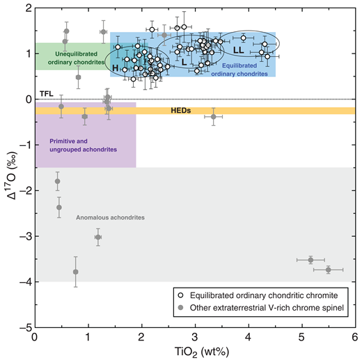 Oxygen isotope and TiO2 composition for 63 out of 108 total extraterrestrial Cr-spinel grains recovered from Maiolica Formation, Italy. TFL—terrestrial fractionation line; HED—howardite, eucrite, and diogenite meteorites.