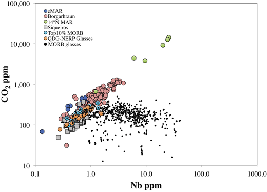 CO2 versus Nb for Borgarhraun (Iceland) melt inclusions (this study) compared with five other high-precision data sets on vapor-undersaturated samples: melt inclusions from the equatorial Mid-Atlantic Ridge (MAR; Le Voyer et al., 2016), glasses from 14°N MAR (Cartigny et al., 2008), melt inclusions from the Siqueiros Fracture Zone (Saal et al., 2002), glasses from the Quebrada-Discovery-Gofar transform and northern East Pacific Rise (QDG-NEPR; Shimizu et al., 2016), and glasses from the Pacific Ocean basin that record the highest 10% of CO2/Nb ratios among the literature data. MORB—mid-oceanic ridge basalt.