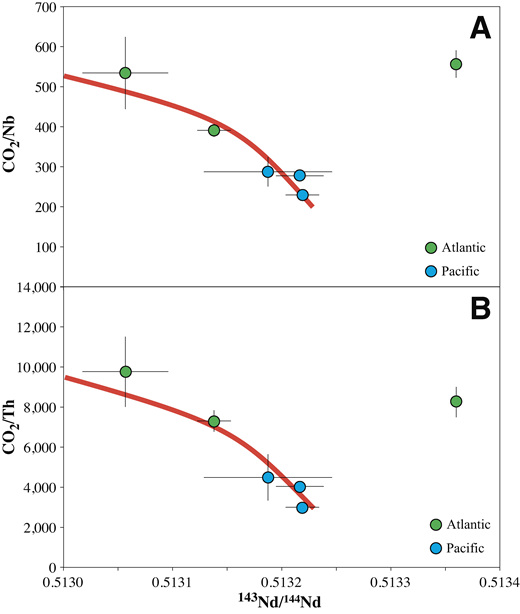 A: Average CO2/Nb versus Nd isotopes for the six mid-ocean ridge regions that exhibit CO2–incompatible trace element correlations. B: CO2/Th versus Nd. Five of the six regions define a correlation suggesting that CO2/Nb and CO2/Th heterogeneities are long-lived features of mantle sources in the convecting upper mantle. The red curve is a model mixing line between enriched and depleted mid-ocean ridge basalt sources from the model of Shimizu et al. (2016) with CO2, Rb, and Th concentrations in the depleted end member adjusted to best fit the data (see text). Atlantic locales have lower 143Nd/144Nd, higher CO2/Nb, and higher CO2/Th, as well as higher H2O/Ce (Michael, 1995) and higher Ba/Nb (Arevalo and McDonough., 2010), characteristic of subduction-modified mantle.