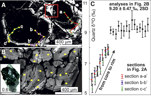 Representative cathodoluminescence (CL) images and in situ δ18Oquartz from Qulong porphyry Cu-Mo deposit, Tibet. A: Quartz grains from sinusoidal quartz vein. Red box highlights resorption and dissolution of CL-dark core, which is overprinted by CL-bright overgrowth rim. B: Quartz grains from molybdenite-bearing vein possess euhedral growth zonation. C: δ18Oquartz plot of three transects shown in A and analyzed quartz grains shown in B. Ellipses in A and B represent positions analyzed by secondary ion mass spectrometry. See text for discussion. SD—standard deviation.