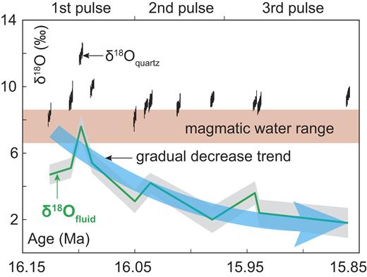 δ18Oquartz and δ18Ofluid values for Qulong deposit (Tibet) presented against absolute time frame defined by Re-Os dating. δ18O of magmatic-derived fluid is higher than δ18Ofluid of Qulong vein samples, which indicates the magmatic fluid is balanced by meteoric water during ore formation. δ18Oquartz and δ18Ofluid in absolute time show periodic fluctuations, which indicates presence of three intermittent pulses of magmatic fluid flux. Gradual decreasing trend of δ18Ofluid provide a proxy for flux of magmatic fluid and the mineralizing potential through time. See text for details.