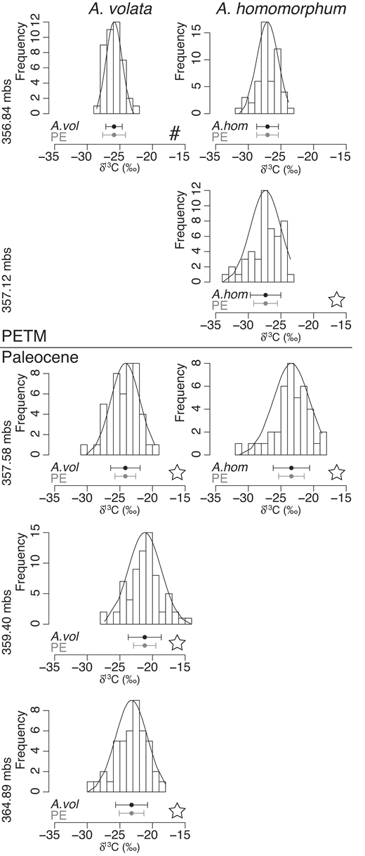 Frequency distribution of δ13C analyses of individual Areoligera volata and Apectodinium homomorphum specimens (mbs—m below surface). Error bars reflect 1 standard error of the mean of dinocyst δ13C analyses and the International Atomic Energy Agency CH-7 polyethylene (PE) standard. The variance of A. volata in the sample marked by # is significantly smaller than that of the PE standard, while stars indicate samples in which dinocyst δ13C variance significantly exceeds that of the standard (p < 0.05).