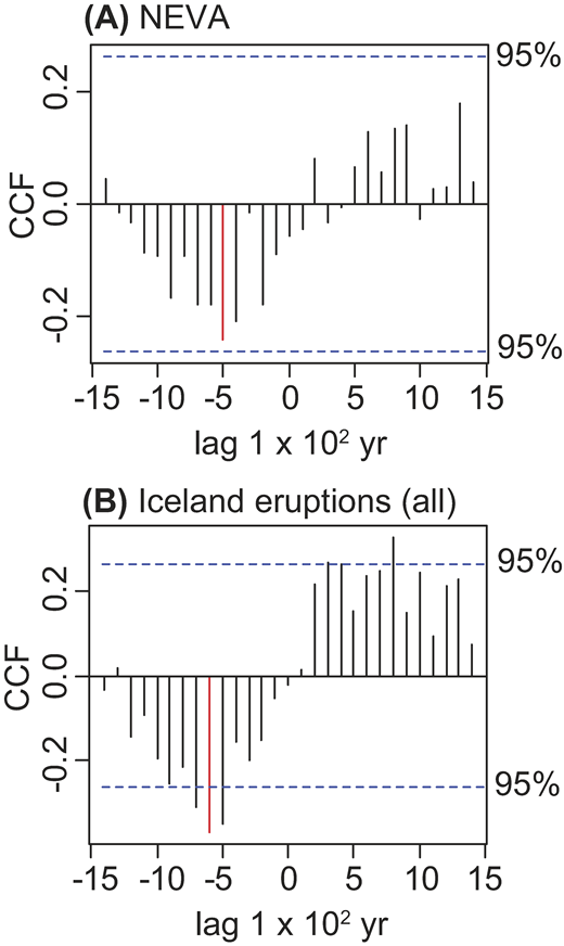 Plots showing the results of cross-correlation analysis. (A) Between Greenland Ice Sheet Project 2 (GISP2) Na+ and northern European volcanic ash (NEVA) frequency. (B) GISP2 Na+ and Icelandic eruption frequency from 7.0 to 1.5 ka. Dashed blue lines indicate 95% confidence intervals. Red bars highlight the strongest correlations. CCF—cross-correlation function.